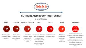 Rub Testing Timeline