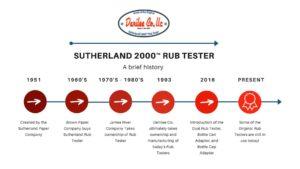 Sutherland Rub Tester Timeline